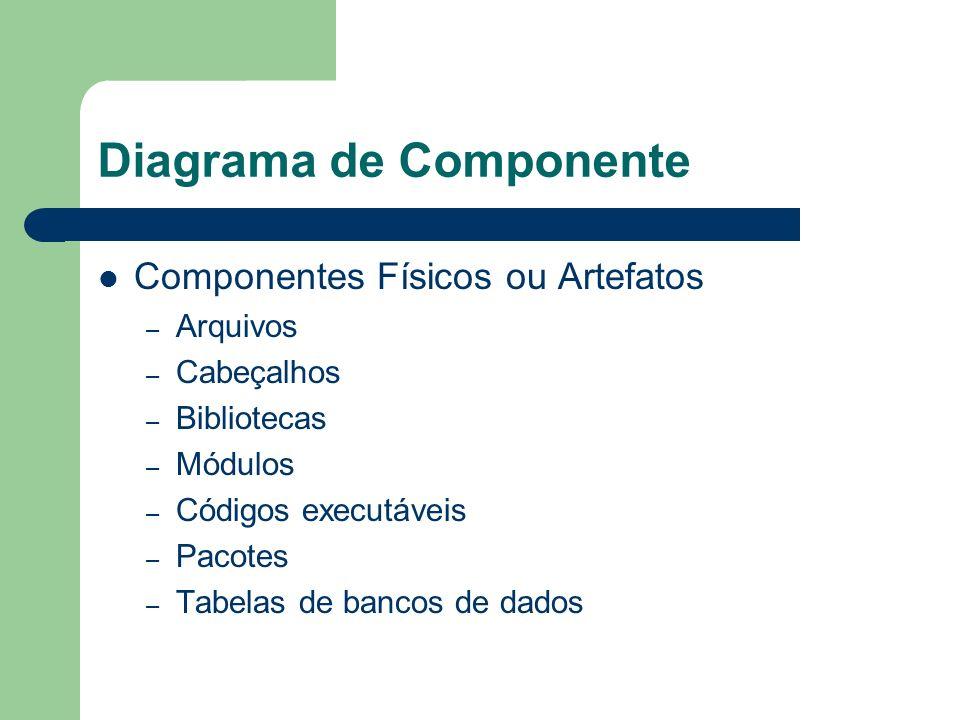 Diagrama de Componente Componentes Físicos ou Artefatos – Arquivos – Cabeçalhos – Bibliotecas – Módulos – Códigos executáveis – Pacotes – Tabelas de b