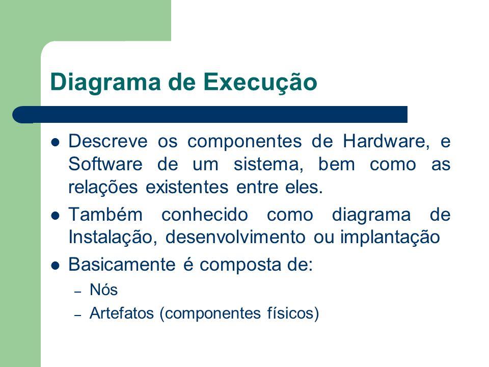 Diagrama de Execução Descreve os componentes de Hardware, e Software de um sistema, bem como as relações existentes entre eles. Também conhecido como