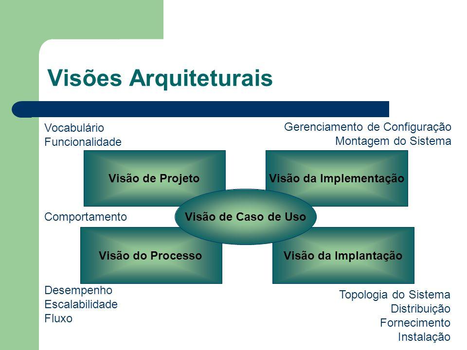 Visões Arquiteturais Visão de ProjetoVisão da Implementação Visão do ProcessoVisão da Implantação Visão de Caso de Uso Vocabulário Funcionalidade Comp