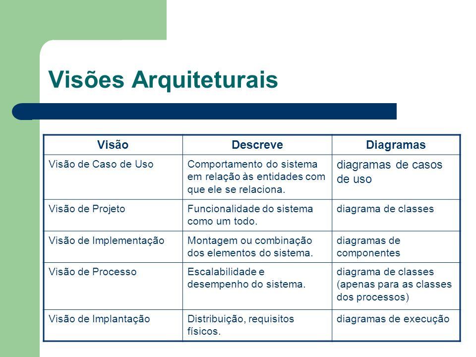 Visões Arquiteturais VisãoDescreveDiagramas Visão de Caso de UsoComportamento do sistema em relação às entidades com que ele se relaciona. diagramas d