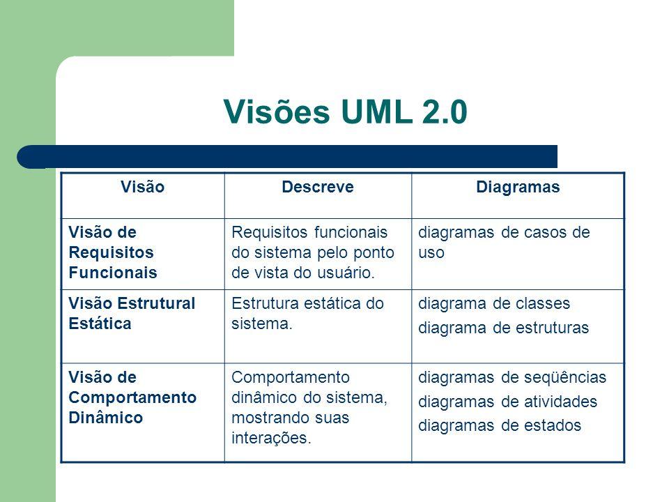 Visões UML 2.0 VisãoDescreveDiagramas Visão de Requisitos Funcionais Requisitos funcionais do sistema pelo ponto de vista do usuário. diagramas de cas