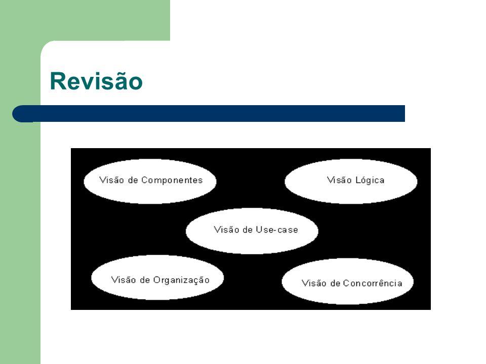 Visão Lógica Descreve como as funcionalidades do sistema serão implementadas Especifica a estrutura estática e dinâmica Representada pelos diagramas: – de Classe – de Objetos – de Estado – Seqüência – Colaboração – Atividades