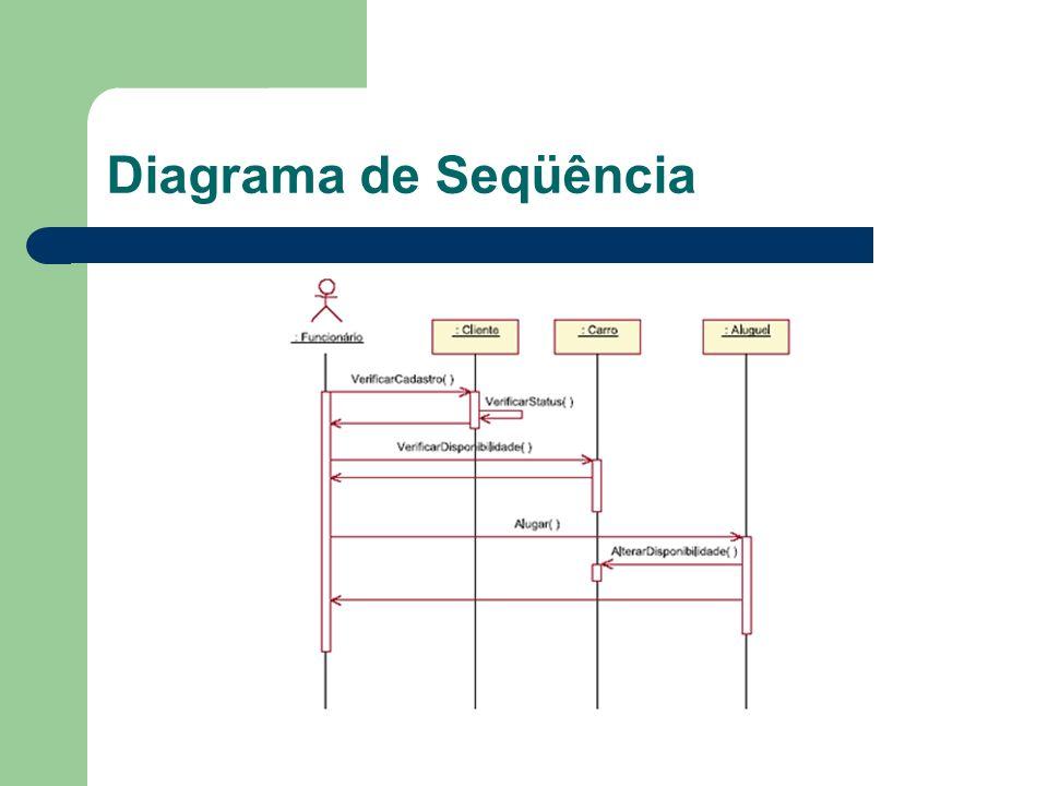 Diagrama de Colaboração Mostra a colaboração dinâmica entre os objetos Funciona de maneira semelhante ao diagrama de seqüência Normalmente pode-se escolher entre utilizar o diagrama de colaboração ou o diagrama de seqüência