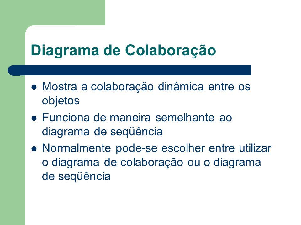 Diagrama de Colaboração Mostra a colaboração dinâmica entre os objetos Funciona de maneira semelhante ao diagrama de seqüência Normalmente pode-se esc