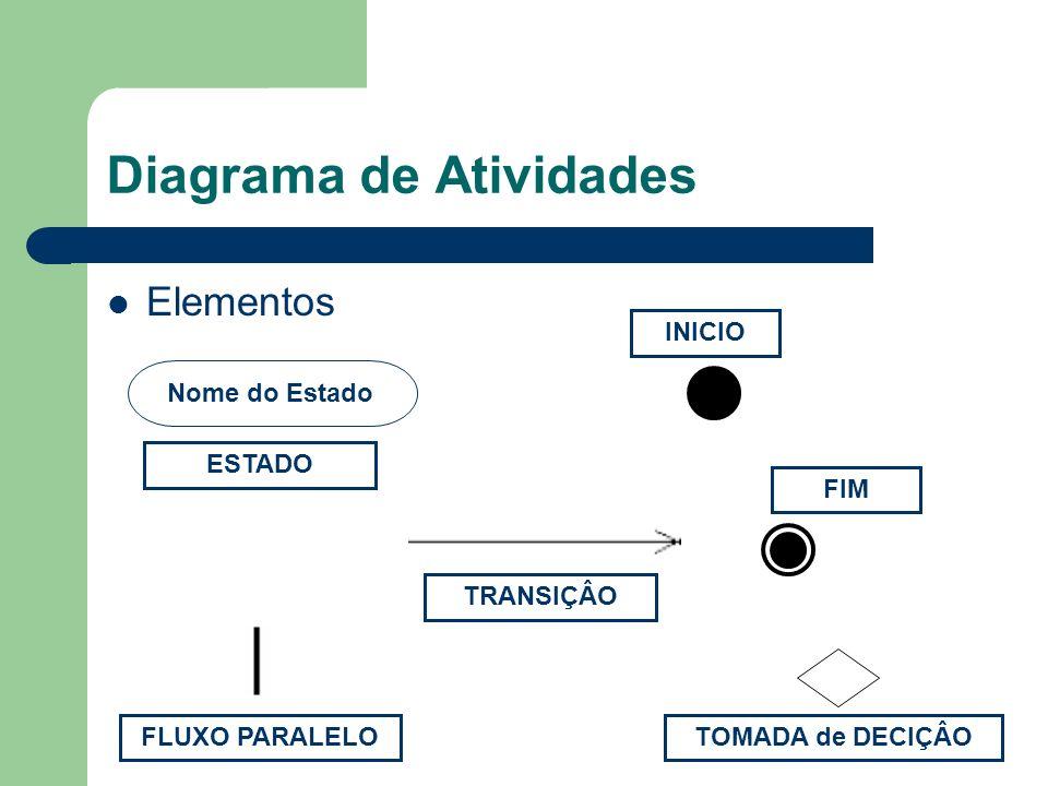 Diagrama de Atividades Elementos Nome do Estado TRANSIÇÂO ESTADO INICIO FIM FLUXO PARALELOTOMADA de DECIÇÂO