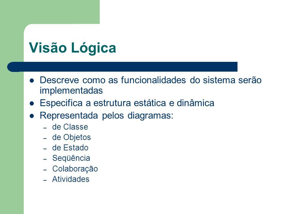 Visão Lógica Descreve como as funcionalidades do sistema serão implementadas Especifica a estrutura estática e dinâmica Representada pelos diagramas: