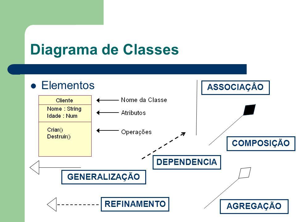 Diagrama de Classes Elementos ASSOCIAÇÂO AGREGAÇÃO COMPOSIÇÃO GENERALIZAÇÃO DEPENDENCIA REFINAMENTO