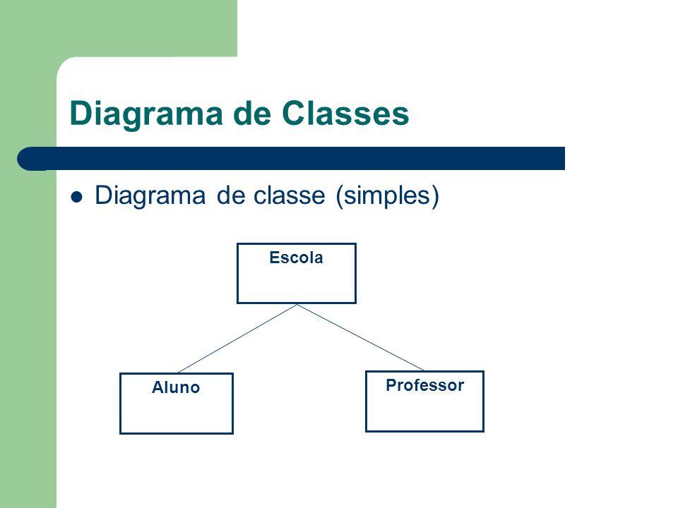 Diagrama de Classes Diagrama de classe (simples) Escola Professor Aluno