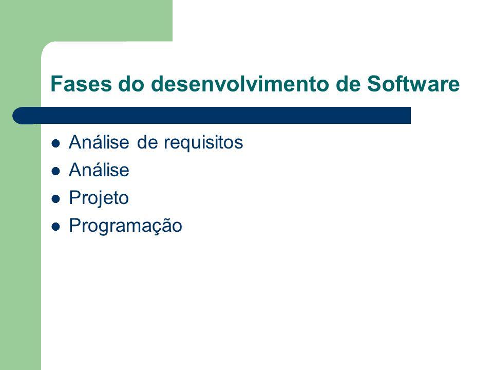 Fases do desenvolvimento de Software Análise de requisitos Análise Projeto Programação