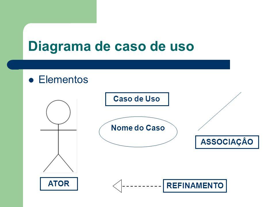 Diagrama de caso de uso Elementos Nome do Caso ATOR ASSOCIAÇÂO Caso de Uso REFINAMENTO