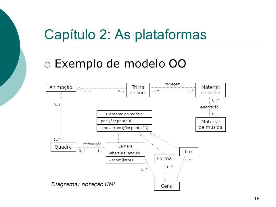 18 Capítulo 2: As plataformas Exemplo de modelo OO AnimaçãoTrilha de som Quadro Cena Elemento do modelo -posição: ponto3D +mover(posição: ponto 3D) Luz Forma -abertura: ângulo Câmera +zoom(fator) 1..* 0..1 0..* 1..* 0..*0..10..2 1..1 Material de áudio Material de música 0..* 0..1 elaboração mixagem Diagrama: notação UML