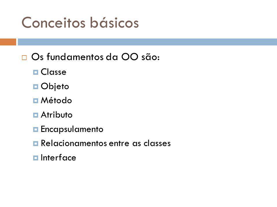 Conceitos básicos Os fundamentos da OO são: Classe Objeto Método Atributo Encapsulamento Relacionamentos entre as classes Interface
