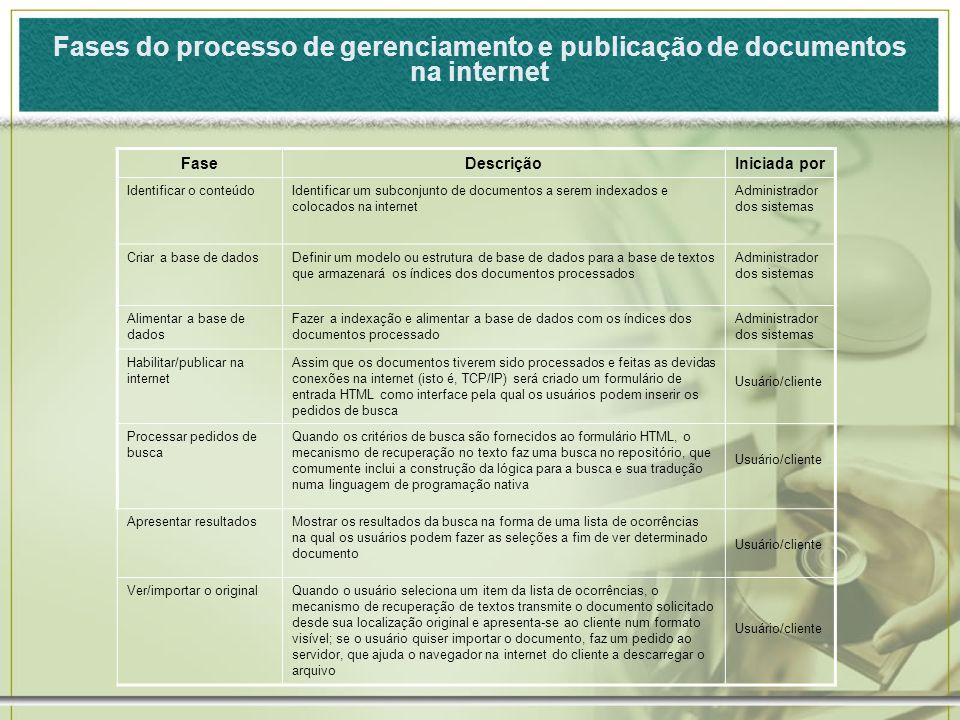 Fases do processo de gerenciamento e publicação de documentos na internet FaseDescriçãoIniciada por Identificar o conteúdoIdentificar um subconjunto d
