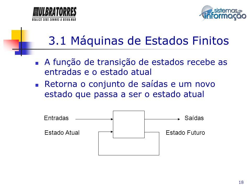 18 3.1 Máquinas de Estados Finitos A função de transição de estados recebe as entradas e o estado atual Retorna o conjunto de saídas e um novo estado