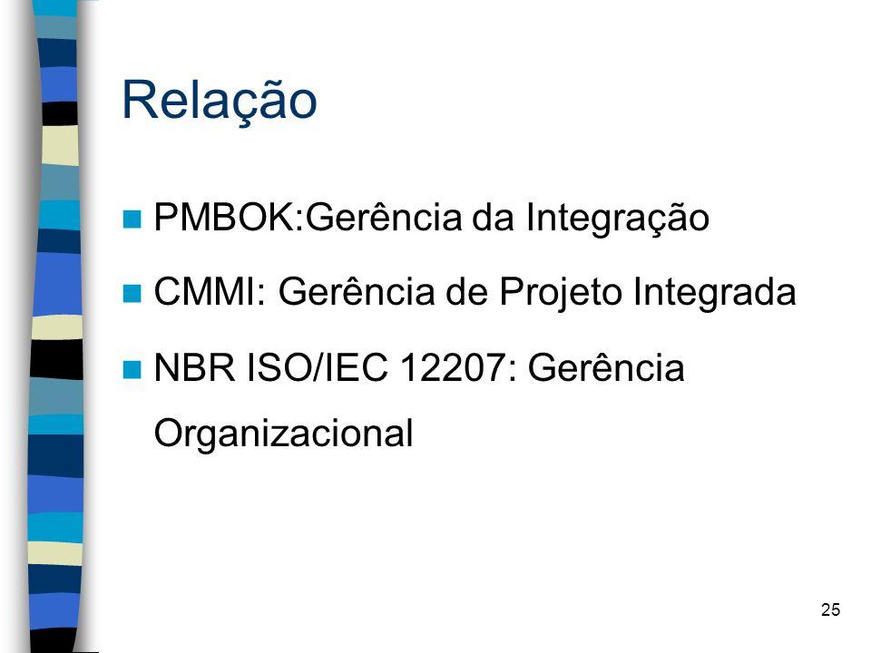 25 Relação PMBOK:Gerência da Integração CMMI: Gerência de Projeto Integrada NBR ISO/IEC 12207: Gerência Organizacional