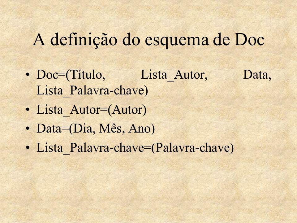 A definição do esquema de Doc Doc=(Título, Lista_Autor, Data, Lista_Palavra-chave) Lista_Autor=(Autor) Data=(Dia, Mês, Ano) Lista_Palavra-chave=(Palav