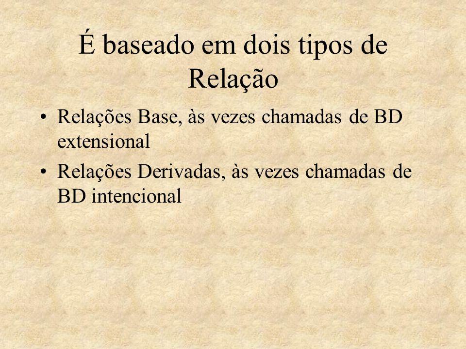 É baseado em dois tipos de Relação Relações Base, às vezes chamadas de BD extensional Relações Derivadas, às vezes chamadas de BD intencional