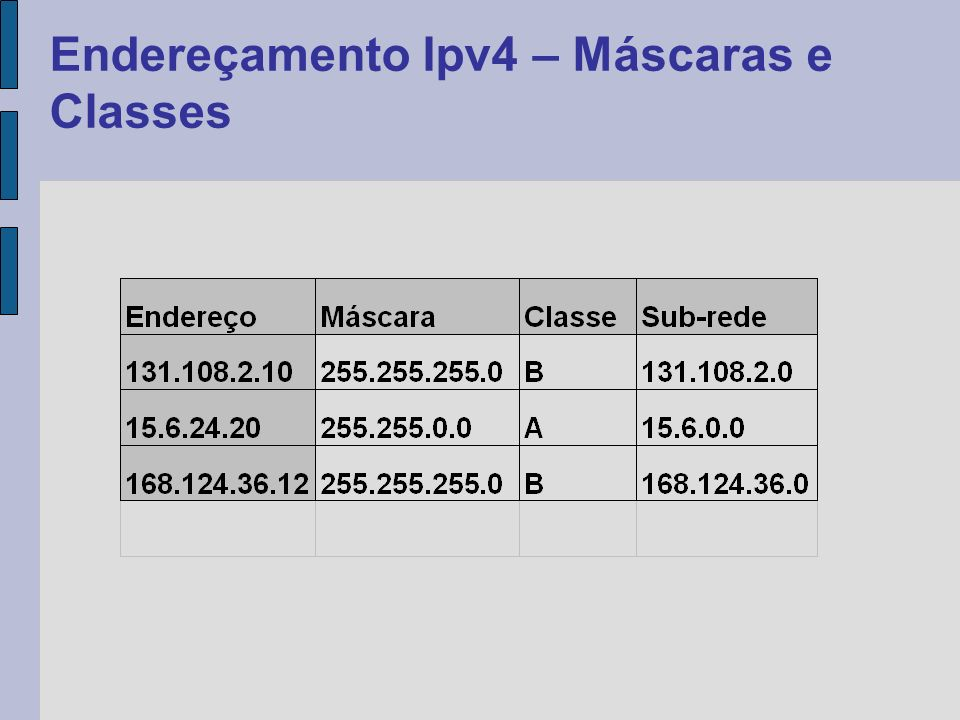 Endereçamento Ipv4 – Máscaras e Classes