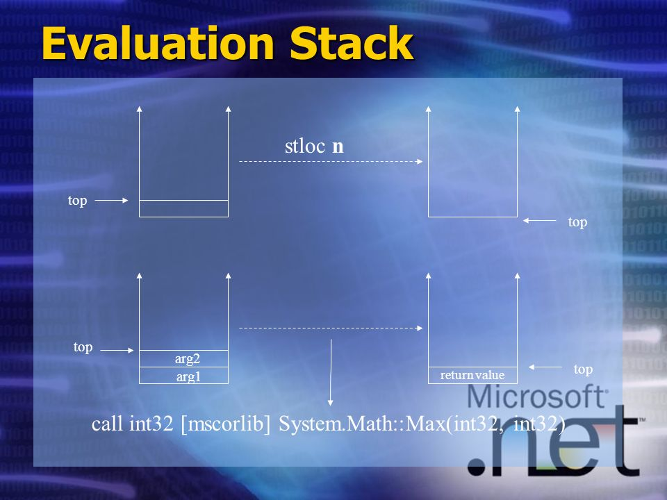 Evaluation Stack top stloc n top arg2 arg1 return value call int32 [mscorlib] System.Math::Max(int32, int32)