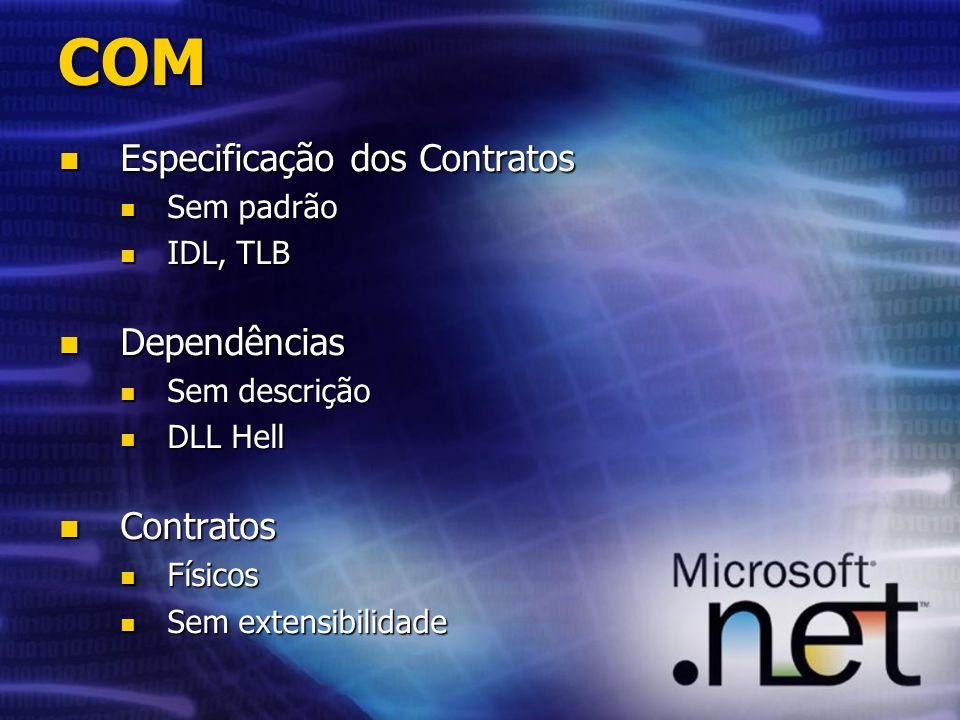 COM Especificação dos Contratos Especificação dos Contratos Sem padrão Sem padrão IDL, TLB IDL, TLB Dependências Dependências Sem descrição Sem descrição DLL Hell DLL Hell Contratos Contratos Físicos Físicos Sem extensibilidade Sem extensibilidade