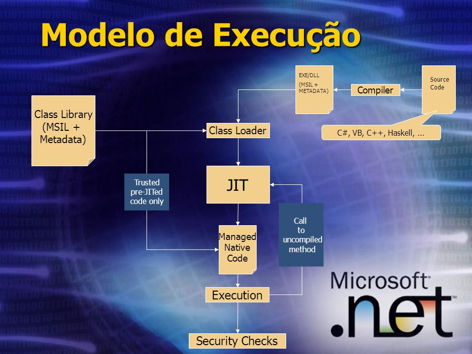 Compiler Class Loader JIT Managed Native Code Security Checks Execution Class Library (MSIL + Metadata) Source Code EXE/DLL (MSIL + METADATA) Call to uncompiled method Trusted pre-JITed code only Modelo de Execução C#, VB, C++, Haskell,...