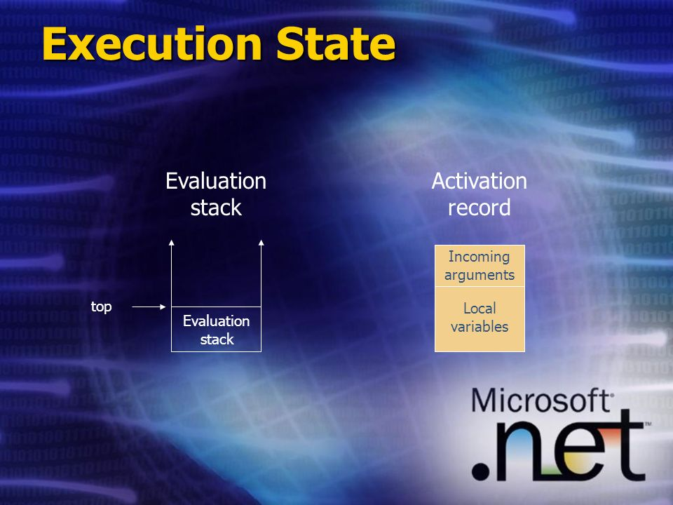 Execution State Evaluation stack Activation record Evaluation stack Incoming arguments Local variables top