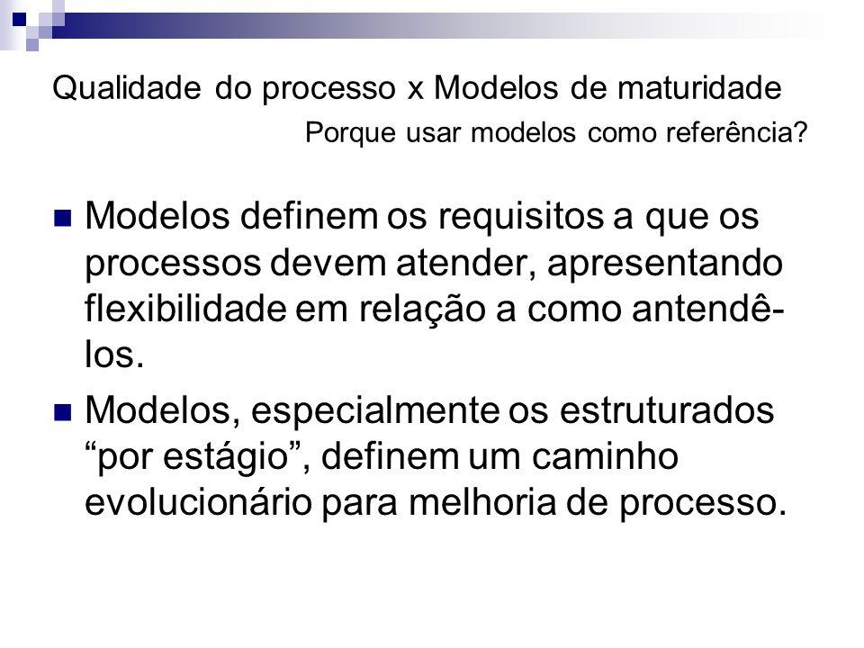 Qualidade do processo x Modelos de maturidade Porque usar modelos como referência? Modelos definem os requisitos a que os processos devem atender, apr