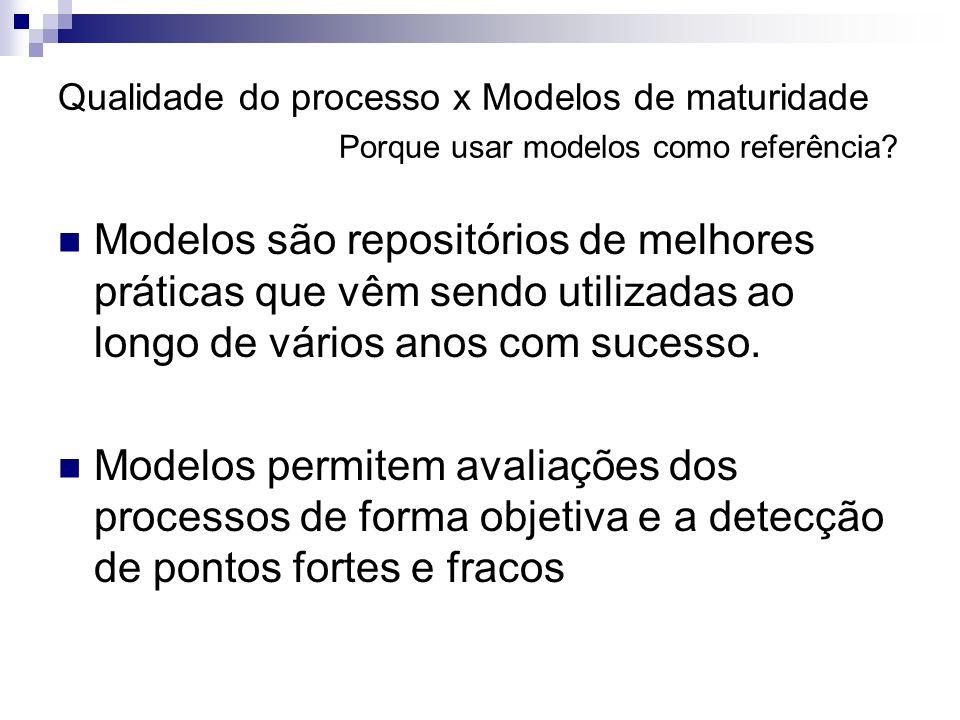 Qualidade do processo x Modelos de maturidade Porque usar modelos como referência? Modelos são repositórios de melhores práticas que vêm sendo utiliza