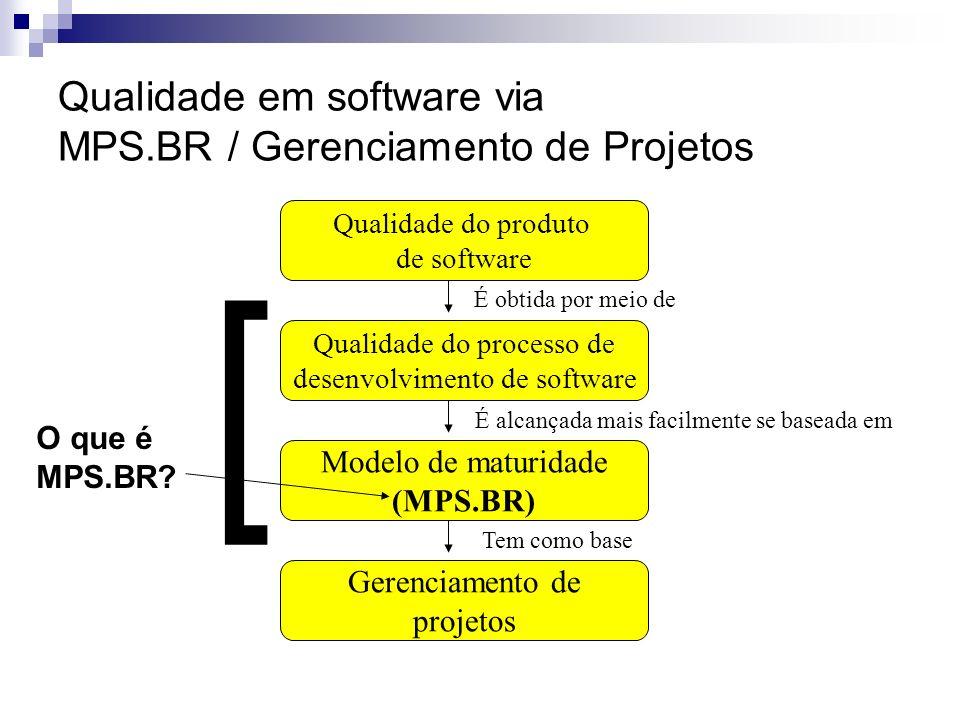 Qualidade do produto de software Qualidade do processo de desenvolvimento de software Modelo de maturidade (MPS.BR) Gerenciamento de projetos É obtida