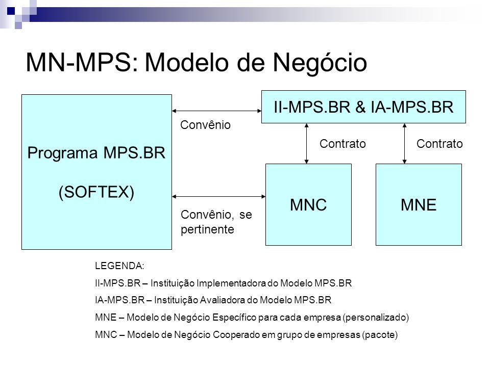 MN-MPS: Modelo de Negócio Programa MPS.BR (SOFTEX) II-MPS.BR & IA-MPS.BR MNEMNC Contrato Convênio Convênio, se pertinente LEGENDA: II-MPS.BR – Institu