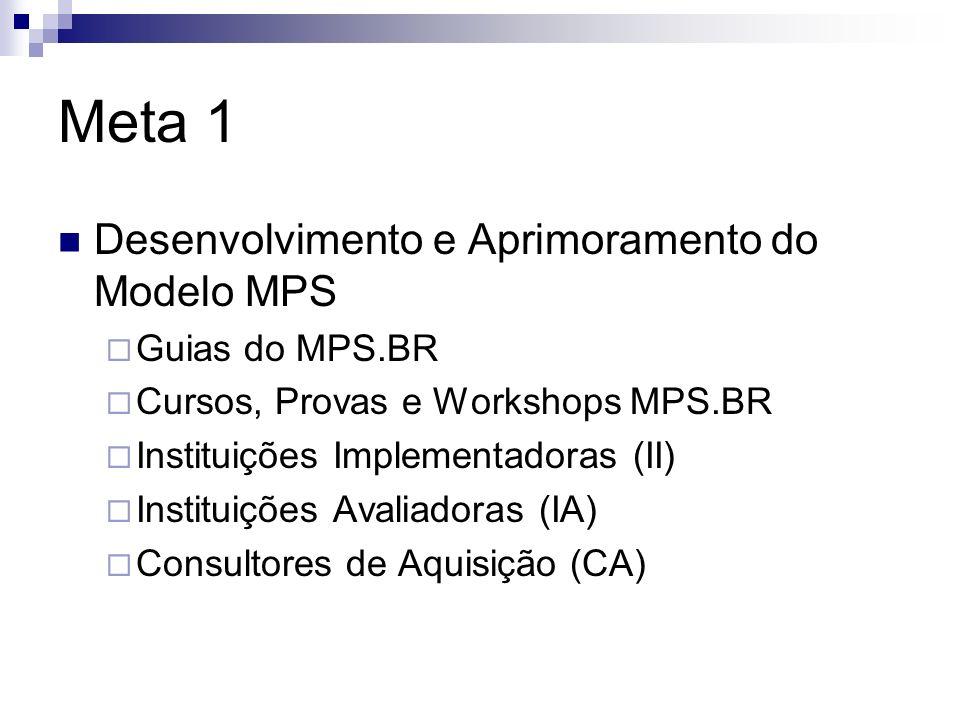 Meta 1 Desenvolvimento e Aprimoramento do Modelo MPS Guias do MPS.BR Cursos, Provas e Workshops MPS.BR Instituições Implementadoras (II) Instituições