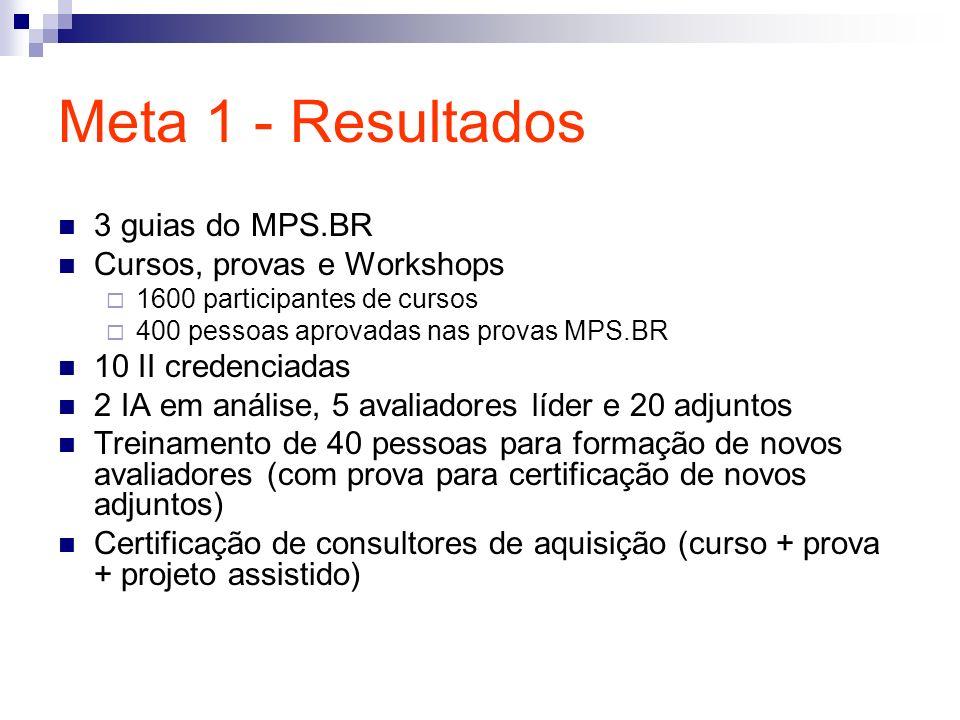 Meta 1 - Resultados 3 guias do MPS.BR Cursos, provas e Workshops 1600 participantes de cursos 400 pessoas aprovadas nas provas MPS.BR 10 II credenciad