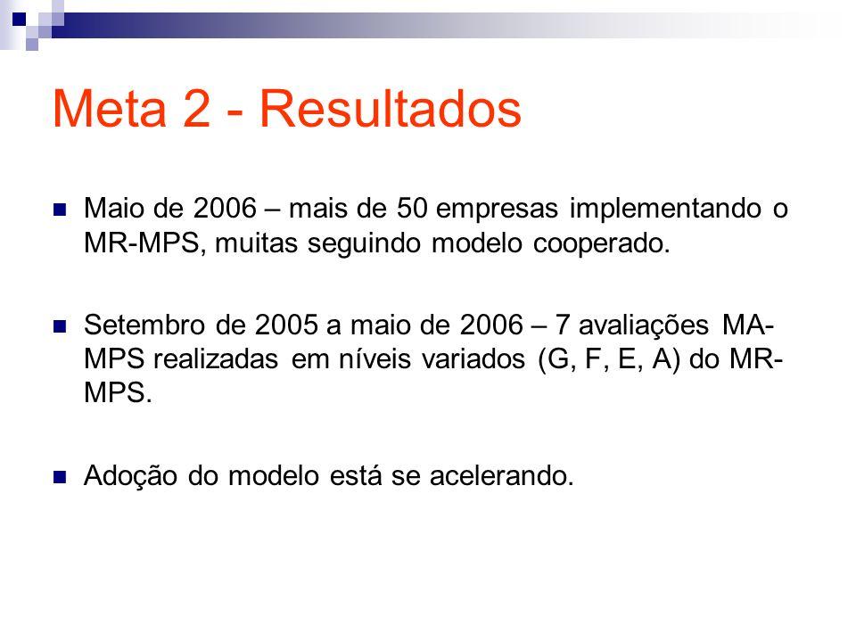 Meta 2 - Resultados Maio de 2006 – mais de 50 empresas implementando o MR-MPS, muitas seguindo modelo cooperado. Setembro de 2005 a maio de 2006 – 7 a