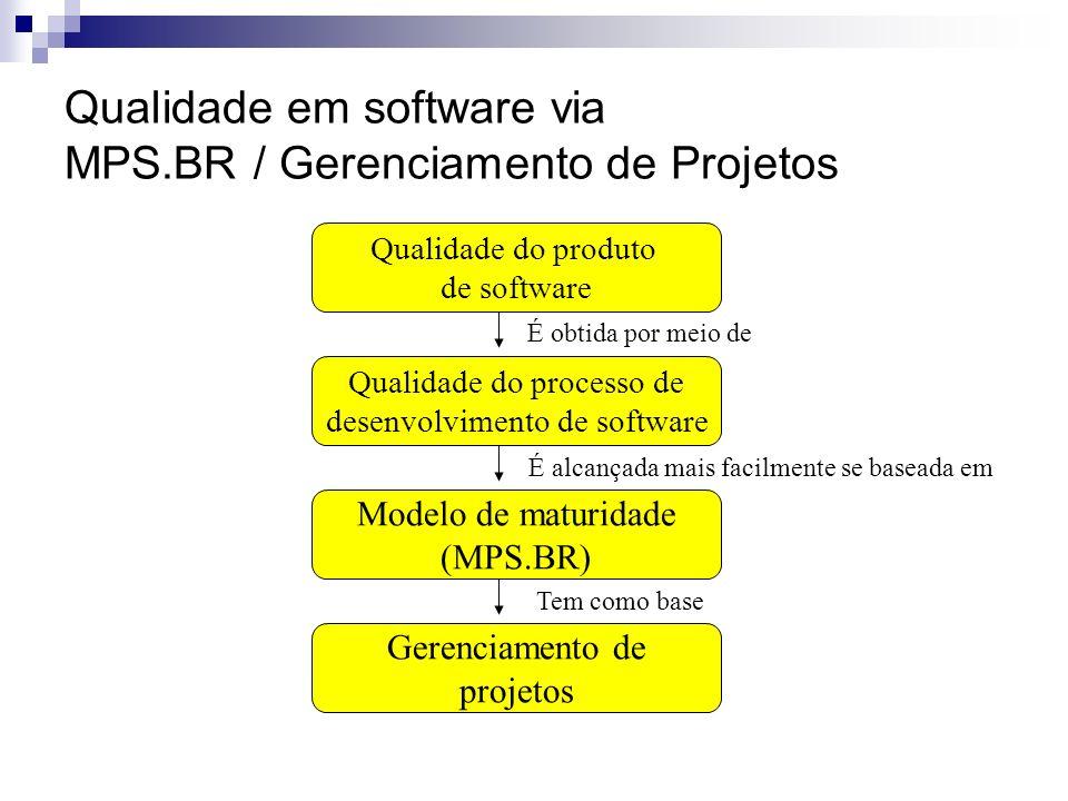 Qualidade do produto de software Qualidade do processo de desenvolvimento de software Modelo de maturidade (MPS.BR) Gerenciamento de projetos É obtida por meio de É alcançada mais facilmente se baseada em Tem como base