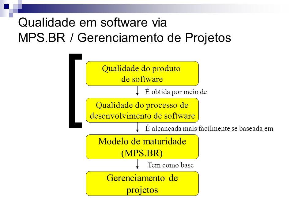 Qualidade em software via MPS.BR / Gerenciamento de Projetos Qualidade do produto de software Qualidade do processo de desenvolvimento de software Mod