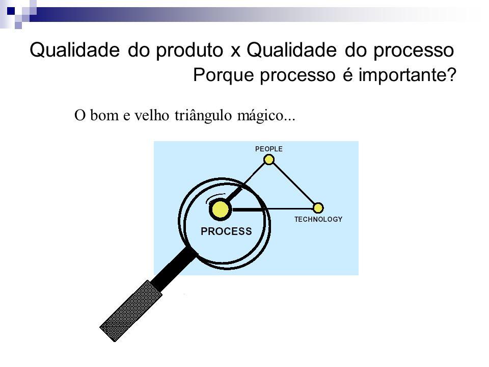 Qualidade do produto x Qualidade do processo Porque processo é importante? O bom e velho triângulo mágico...