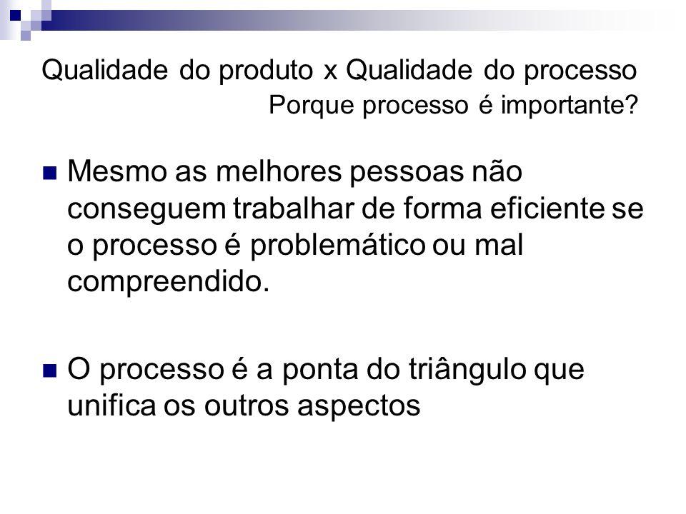 Qualidade do produto x Qualidade do processo Porque processo é importante? Mesmo as melhores pessoas não conseguem trabalhar de forma eficiente se o p