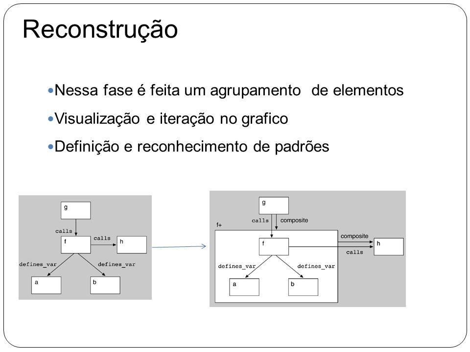 Reconstrução Nessa fase é feita um agrupamento de elementos Visualização e iteração no grafico Definição e reconhecimento de padrões