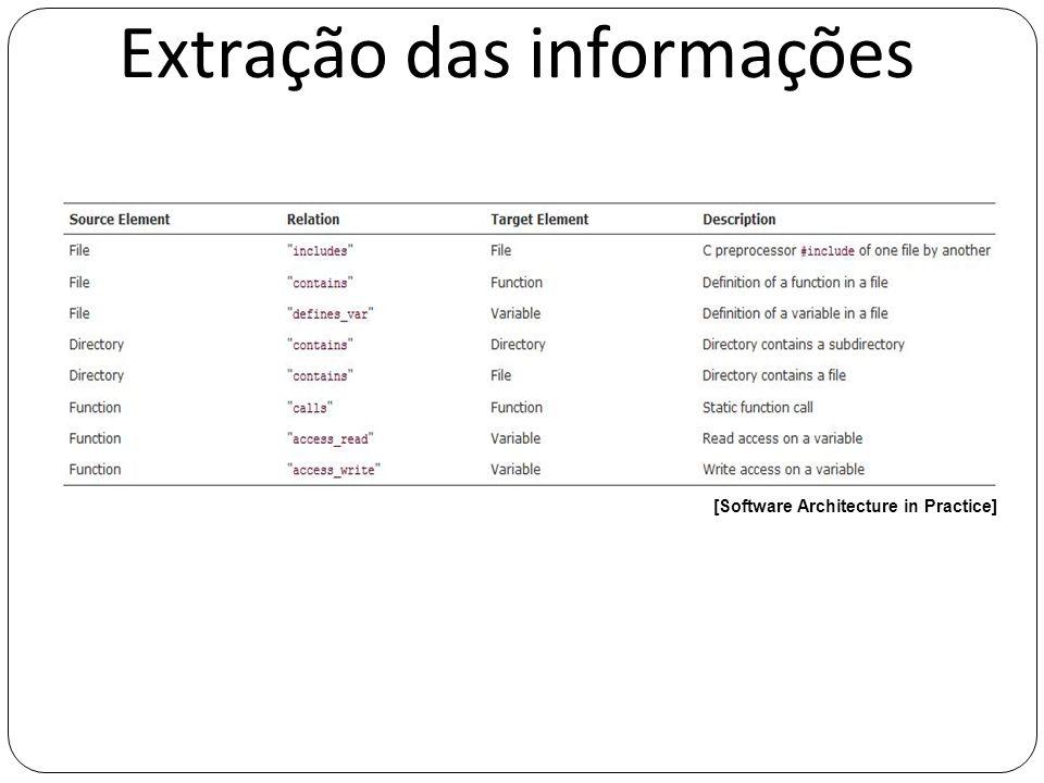 Extração das informações [Software Architecture in Practice]