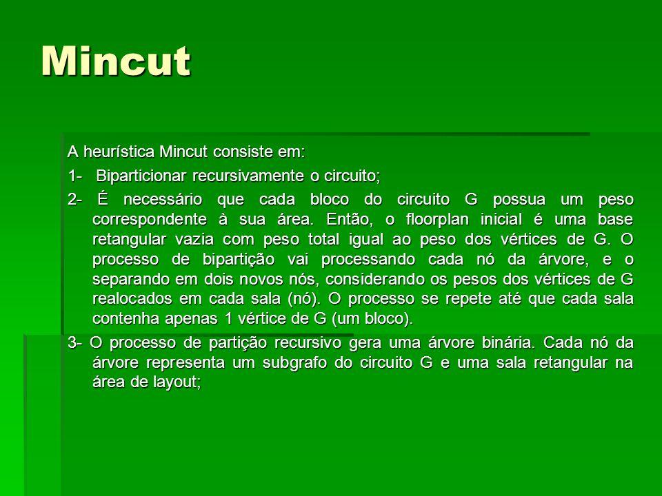 A heurística Mincut consiste em: 1- Biparticionar recursivamente o circuito; 2- É necessário que cada bloco do circuito G possua um peso correspondent