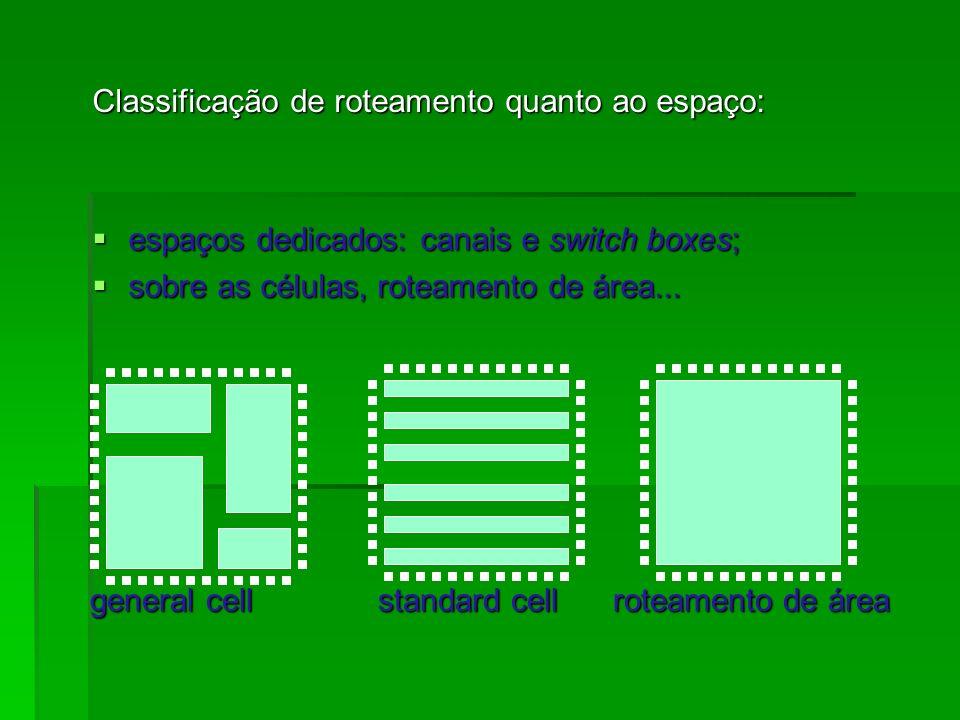 Classificação de roteamento quanto ao espaço: espaços dedicados: canais e switch boxes; espaços dedicados: canais e switch boxes; sobre as células, ro