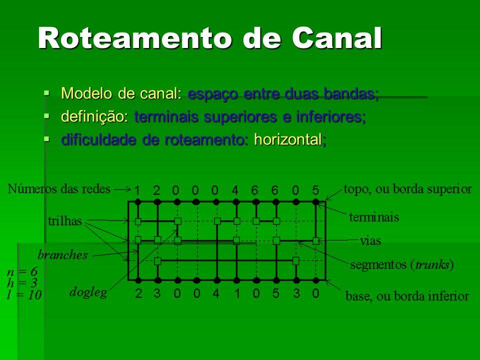 Modelo de canal: espaço entre duas bandas; Modelo de canal: espaço entre duas bandas; definição: terminais superiores e inferiores; definição: termina