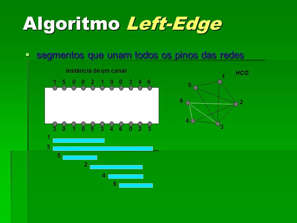 Algoritmo Left-Edge segmentos que unam todos os pinos das redes segmentos que unam todos os pinos das redes 105006 060 2 02 10 153 3 33 4 4 Instância