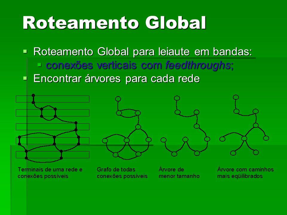 Roteamento Global para leiaute em bandas: Roteamento Global para leiaute em bandas: conexões verticais com feedthroughs; conexões verticais com feedth