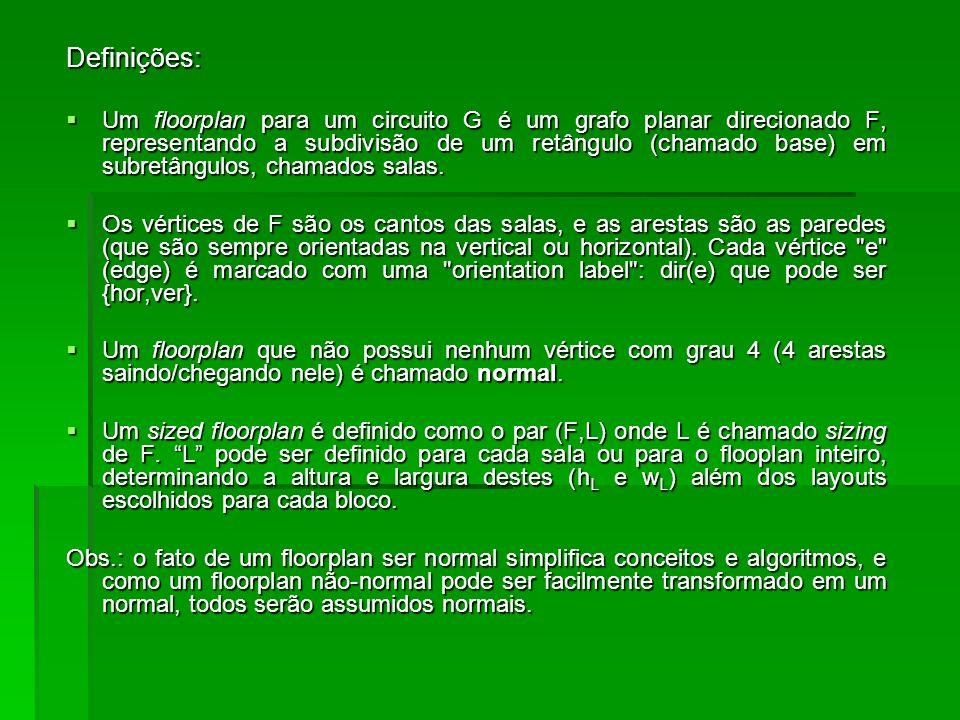 Algoritmo Left-Edge segmentos que unam todos os pinos das redes segmentos que unam todos os pinos das redes 105006 060 2 02 10 153 3 33 4 4 Instância de um canal HCG 1 2 3 4 5 6 VCG 1 2 3 4 5 6 1 3 5 2 4 6