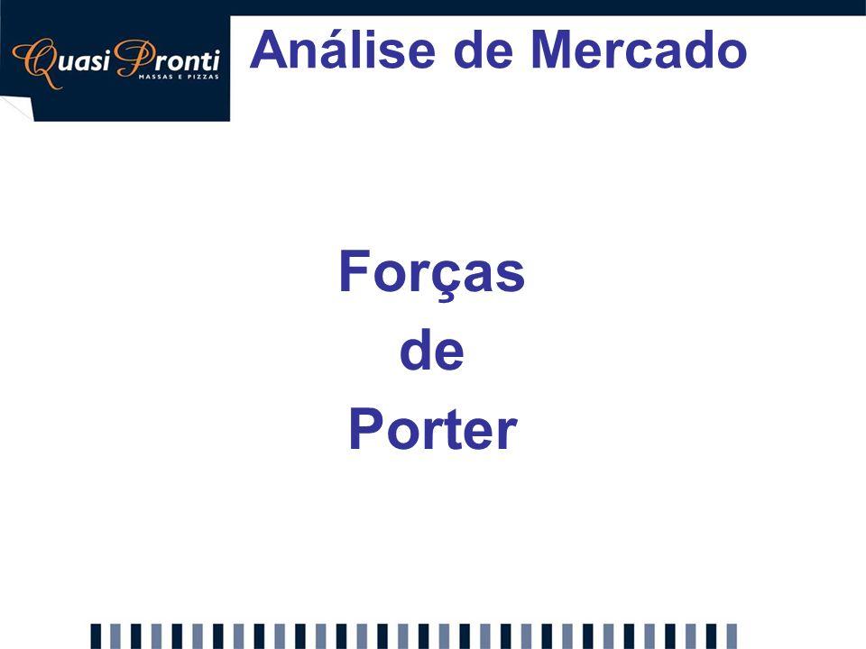 Análise de Mercado Forças de Porter