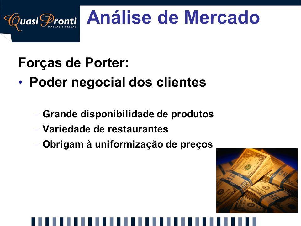 Análise de Mercado Forças de Porter: Poder negocial dos clientes – Grande disponibilidade de produtos – Variedade de restaurantes – Obrigam à uniformi