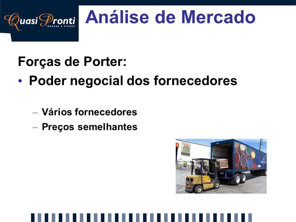 Análise de Mercado Forças de Porter: Poder negocial dos fornecedores – Vários fornecedores – Preços semelhantes