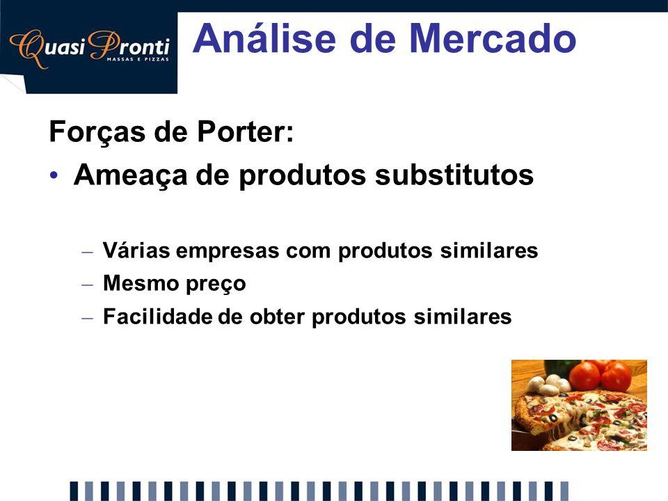 Análise de Mercado Forças de Porter: Ameaça de produtos substitutos – Várias empresas com produtos similares – Mesmo preço – Facilidade de obter produ