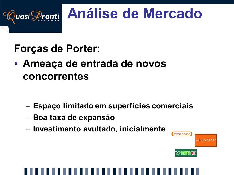Análise de Mercado Forças de Porter: Ameaça de entrada de novos concorrentes – Espaço limitado em superfícies comerciais – Boa taxa de expansão – Inve